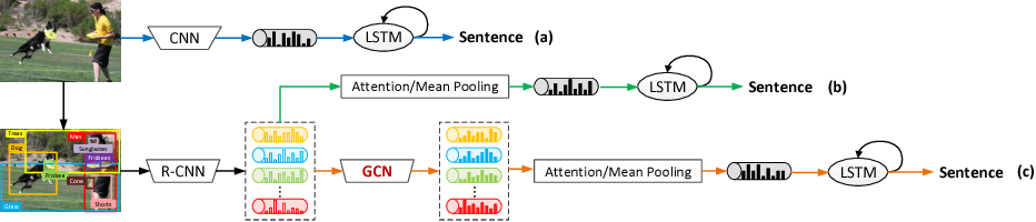 Figure 1 for Exploring Visual Relationship for Image Captioning