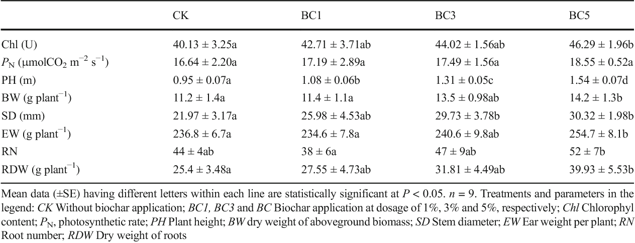 Table 1 Changes in growth and physiological parameters in maize plants in response to biochar applications in the field experiment