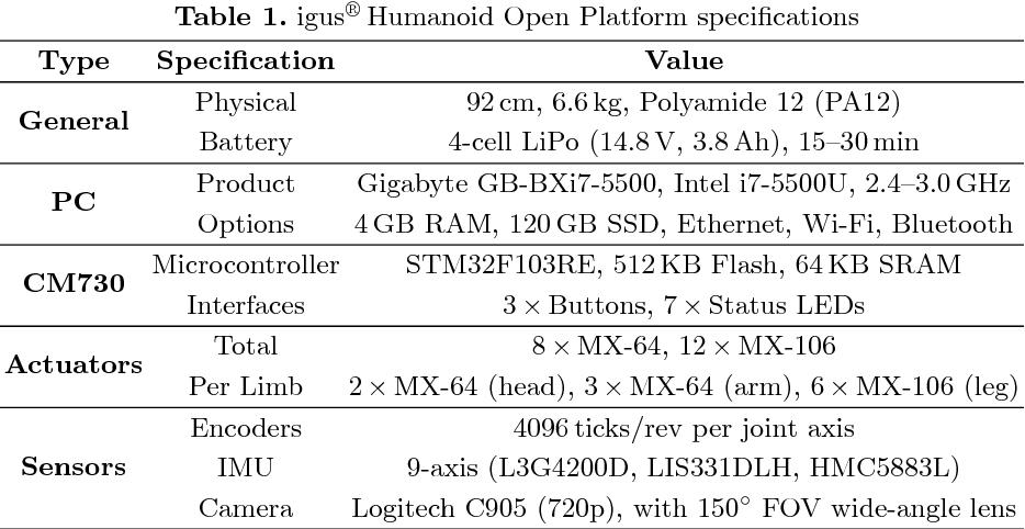 Figure 2 for First International HARTING Open Source Prize Winner: The igus Humanoid Open Platform
