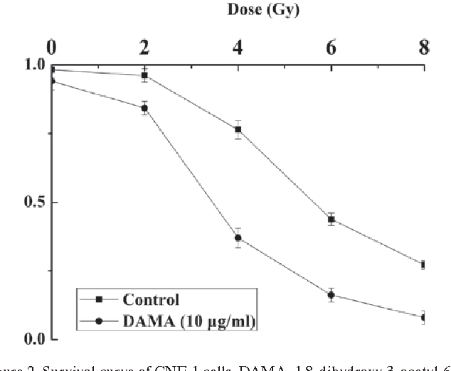 Figure 2. Survival curve of CNE-1 cells. DAMA, 1,8-dihydroxy-3-acetyl-6methyl-9,10 anthraquinone.