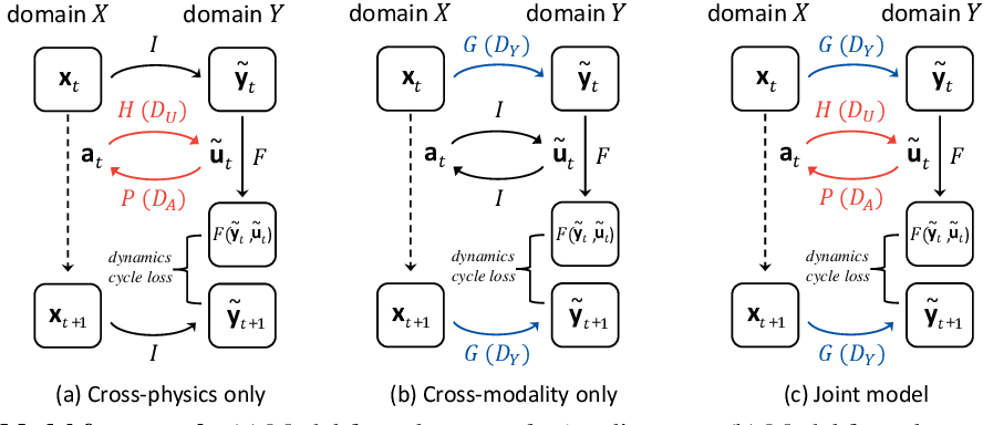 Figure 3 for Learning Cross-Domain Correspondence for Control with Dynamics Cycle-Consistency