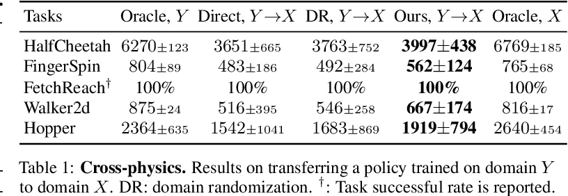 Figure 2 for Learning Cross-Domain Correspondence for Control with Dynamics Cycle-Consistency