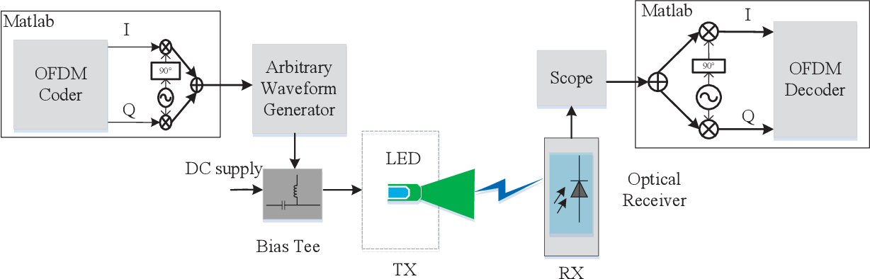 Efficient Frequency Domain Channel Equalization Methods for OFDM