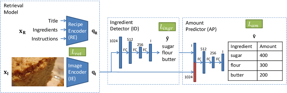 Figure 1 for Picture-to-Amount (PITA): Predicting Relative Ingredient Amounts from Food Images