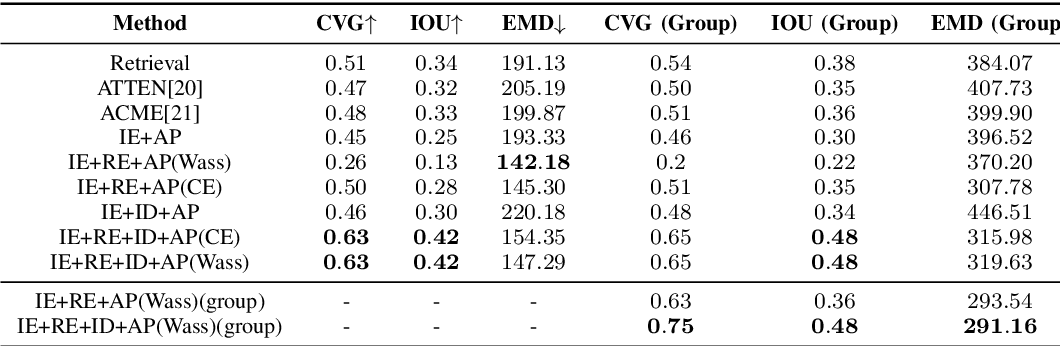 Figure 4 for Picture-to-Amount (PITA): Predicting Relative Ingredient Amounts from Food Images