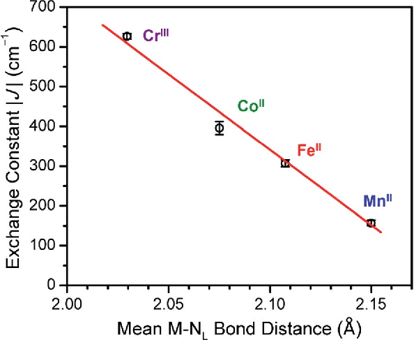 8 Linear Relationship Betweenmean M NL Bond Distance For 1 4 And