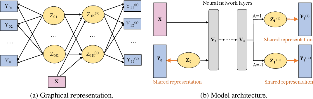 Figure 1 for Representation Learning for Integrating Multi-domain Outcomes to Optimize Individualized Treatments