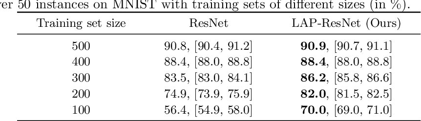 Figure 2 for A Principle of Least Action for the Training of Neural Networks