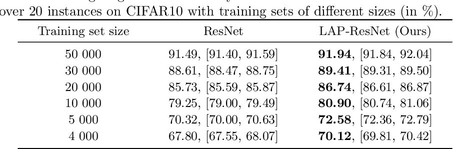 Figure 4 for A Principle of Least Action for the Training of Neural Networks