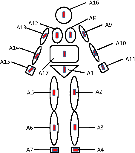 Figure 1 for Multiview Cauchy Estimator Feature Embedding for Depth and Inertial Sensor-Based Human Action Recognition