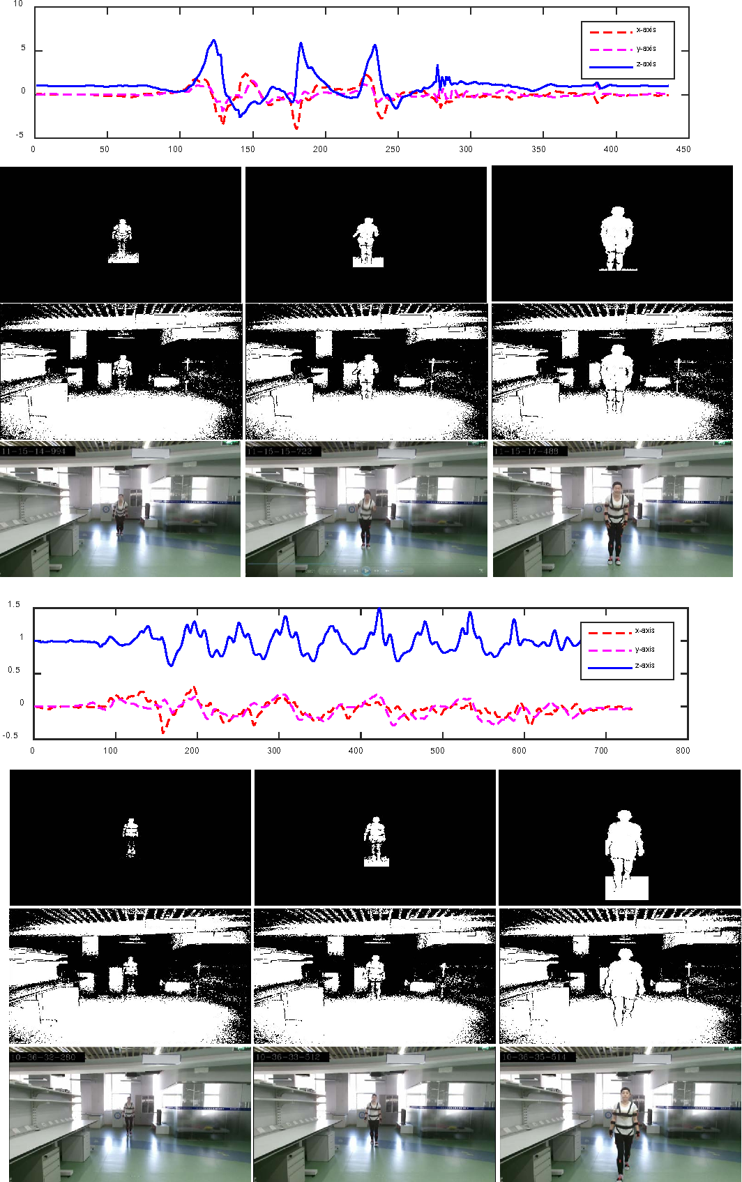 Figure 2 for Multiview Cauchy Estimator Feature Embedding for Depth and Inertial Sensor-Based Human Action Recognition