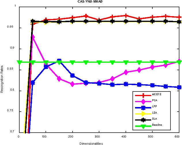 Figure 3 for Multiview Cauchy Estimator Feature Embedding for Depth and Inertial Sensor-Based Human Action Recognition