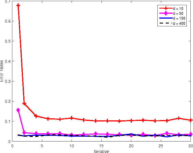 Figure 4 for Multiview Cauchy Estimator Feature Embedding for Depth and Inertial Sensor-Based Human Action Recognition