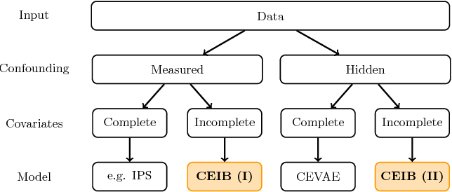 Figure 1 for Cause-Effect Deep Information Bottleneck For Incomplete Covariates