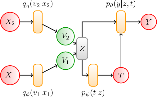 Figure 4 for Cause-Effect Deep Information Bottleneck For Incomplete Covariates