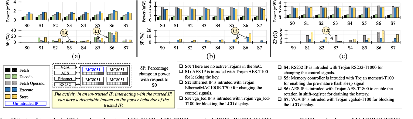 Figure 1 for MacLeR: Machine Learning-based Run-Time Hardware Trojan Detection in Resource-Constrained IoT Edge Devices