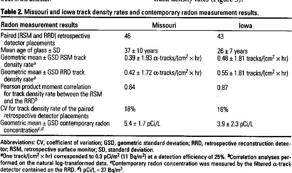 Table 2. Missouri and Iowa track density rates and contemporary radon measurement results.