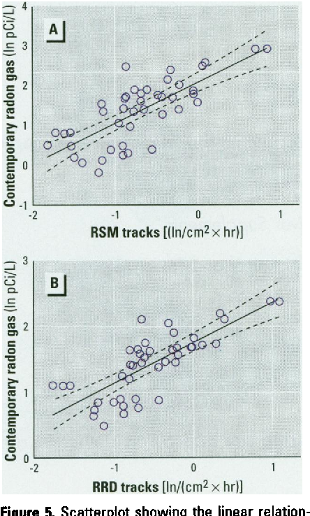 Figure 5. Scatterplot showing the linear relationship between the measured contemporary radon concentrations and the track density rates for (A) the retrospective surface monitors (RSM) and (B) the retrospective reconstruction detectors (RRD)