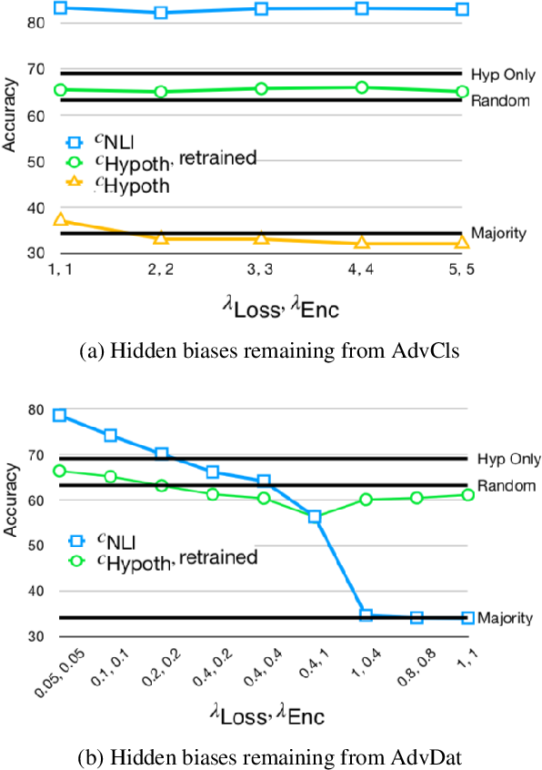 Figure 2 for On Adversarial Removal of Hypothesis-only Bias in Natural Language Inference
