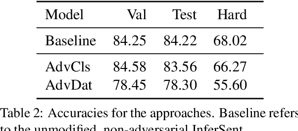 Figure 3 for On Adversarial Removal of Hypothesis-only Bias in Natural Language Inference