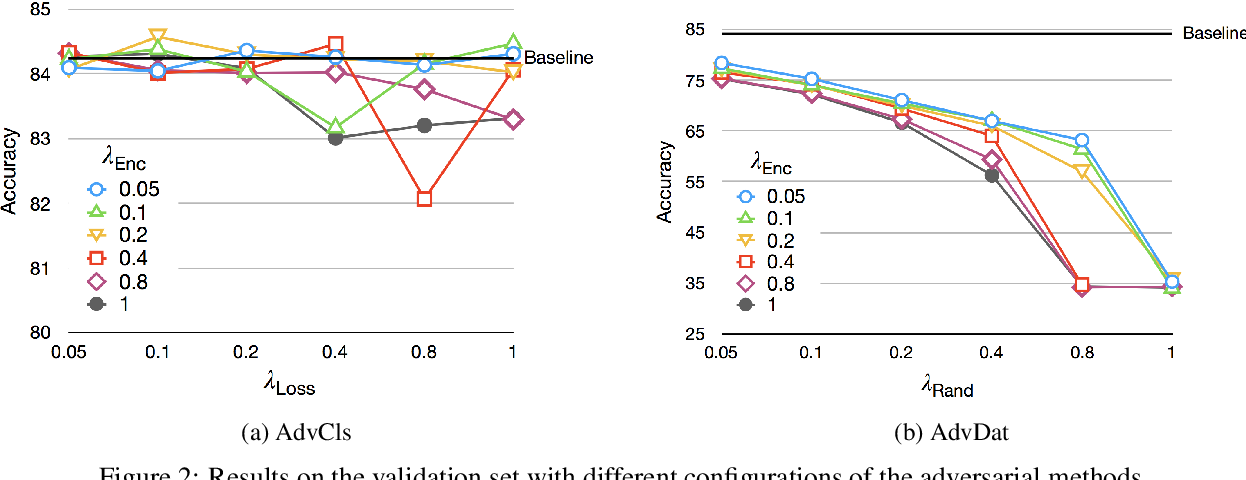 Figure 4 for On Adversarial Removal of Hypothesis-only Bias in Natural Language Inference