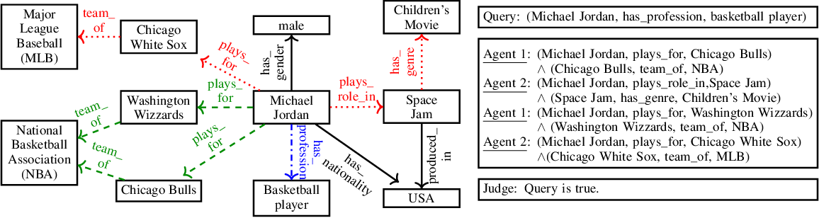 Figure 1 for Debate Dynamics for Human-comprehensible Fact-checking on Knowledge Graphs