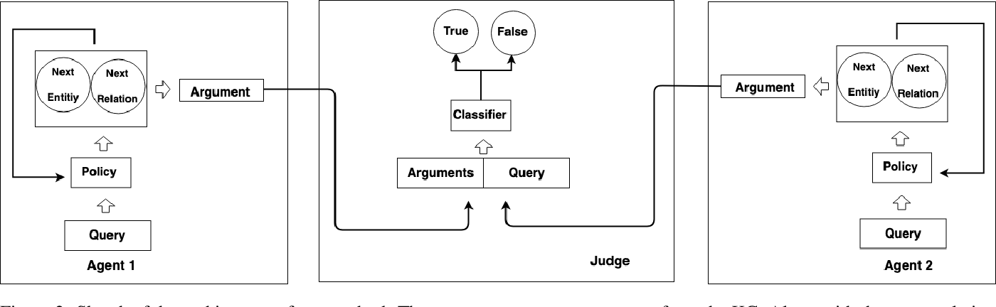 Figure 3 for Debate Dynamics for Human-comprehensible Fact-checking on Knowledge Graphs