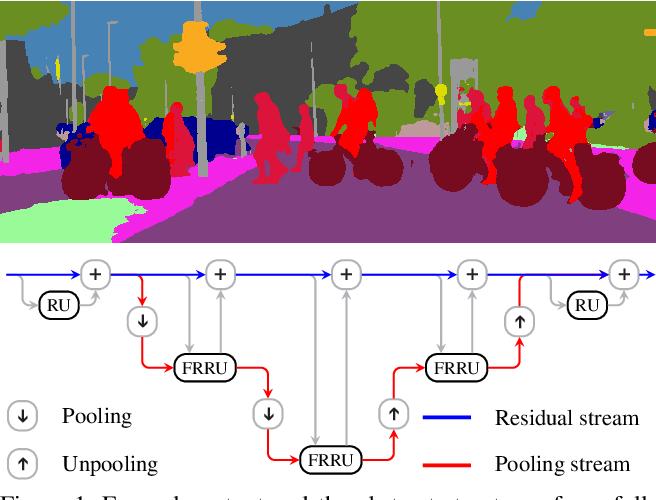 Figure 1 for Full-Resolution Residual Networks for Semantic Segmentation in Street Scenes