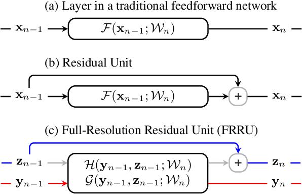 Figure 3 for Full-Resolution Residual Networks for Semantic Segmentation in Street Scenes