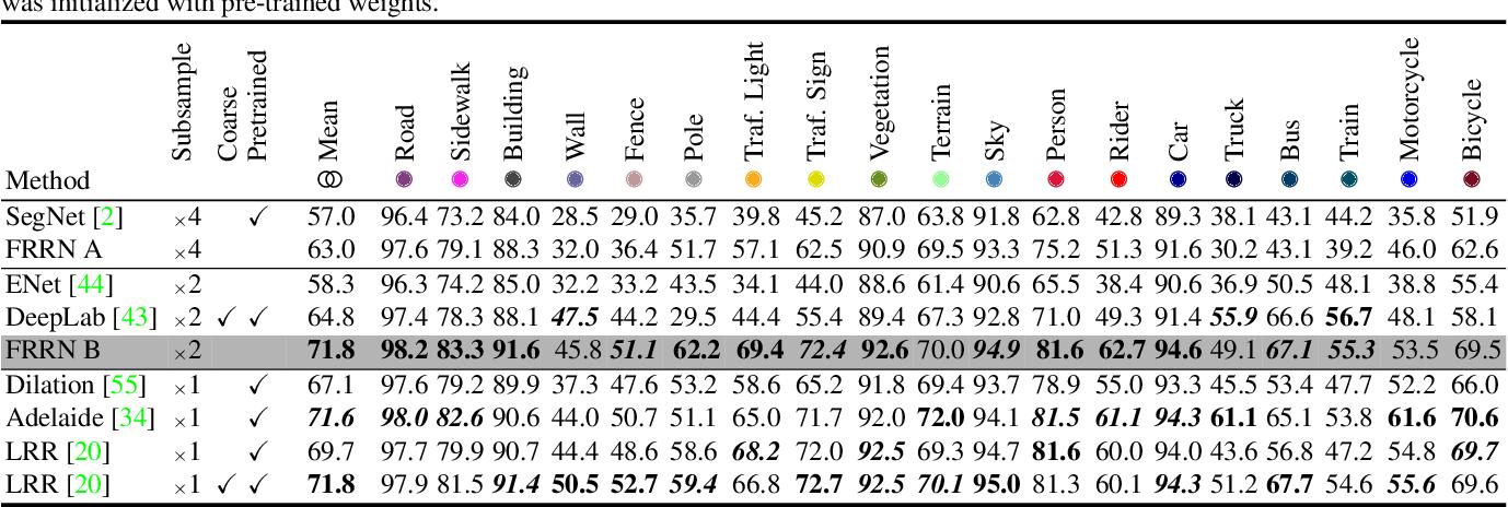 Figure 4 for Full-Resolution Residual Networks for Semantic Segmentation in Street Scenes