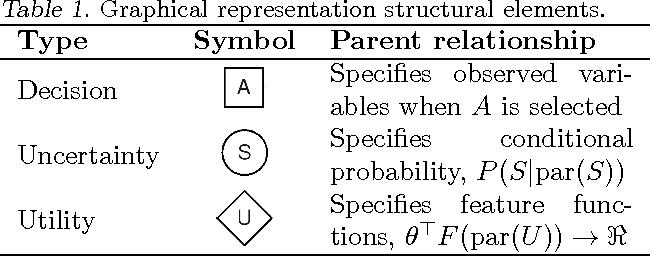 Figure 3 for Computational Rationalization: The Inverse Equilibrium Problem