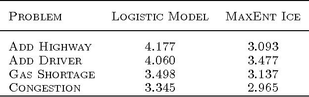 Figure 2 for Computational Rationalization: The Inverse Equilibrium Problem