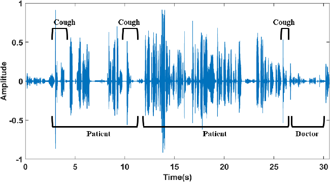 Figure 3 for Respiratory Distress Detection from Telephone Speech using Acoustic and Prosodic Features