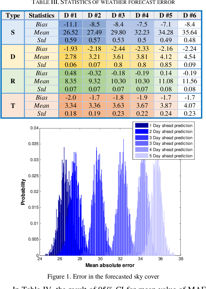Figure 1 for On the Performance of Forecasting Models in the Presence of Input Uncertainty