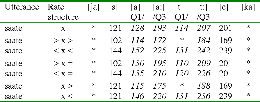 Table 2 From Perception Of Quantity In Estonian Part Ii