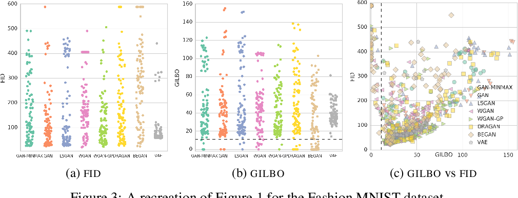 Figure 3 for GILBO: One Metric to Measure Them All