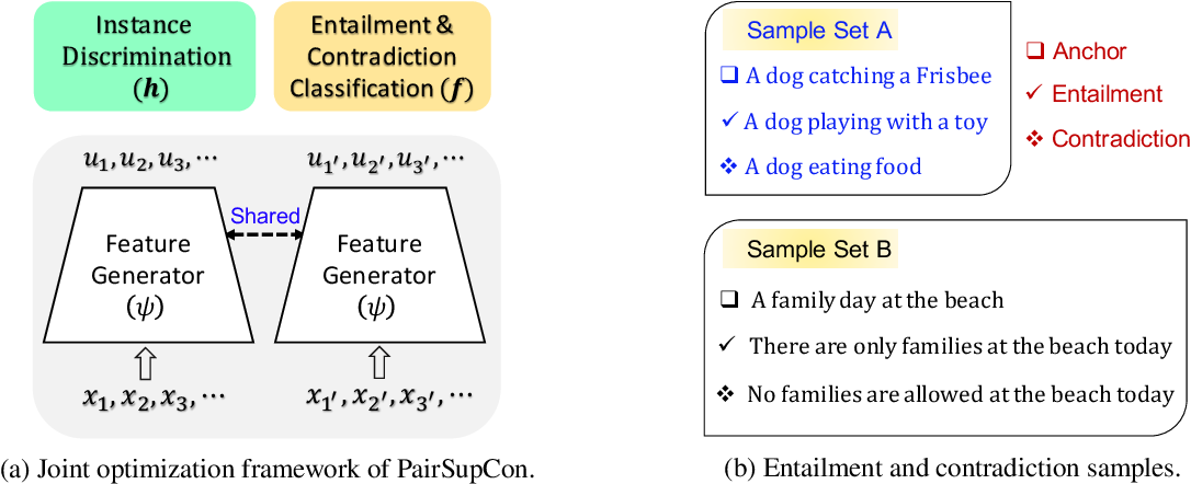 Figure 3 for Pairwise Supervised Contrastive Learning of Sentence Representations