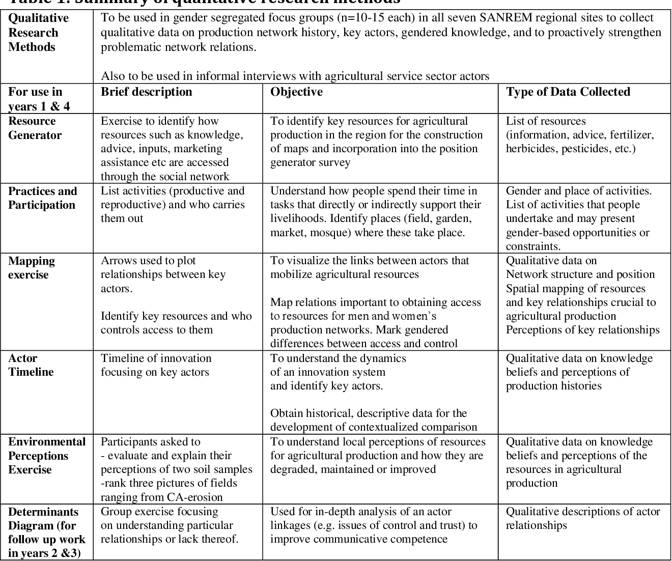 PDF] Research Framework for Technology Network and Gendered