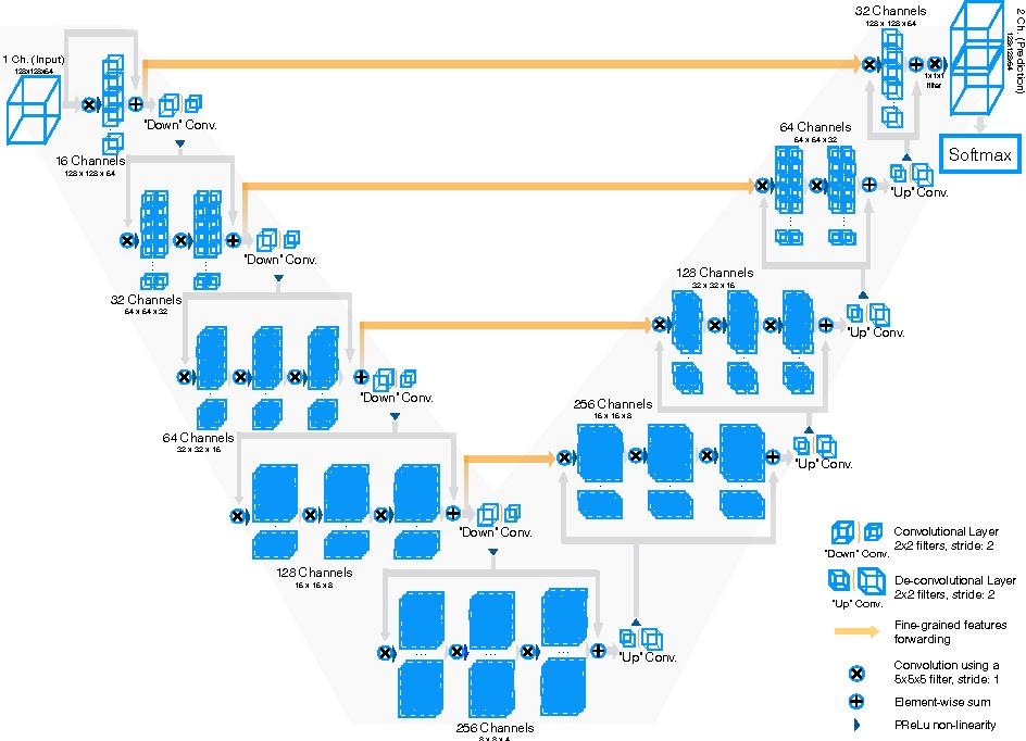 Figure 3 for V-Net: Fully Convolutional Neural Networks for Volumetric Medical Image Segmentation