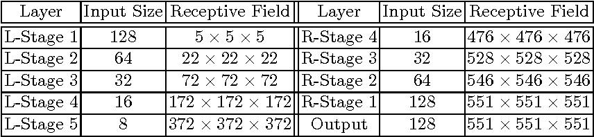 Figure 2 for V-Net: Fully Convolutional Neural Networks for Volumetric Medical Image Segmentation