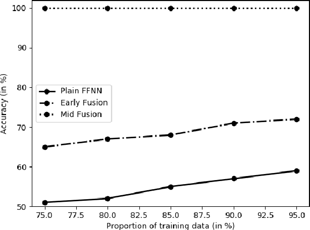 Figure 3 for Factors for the Generalisation of Identity Relations by Neural Networks