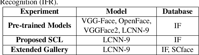 Figure 4 for Subclass Contrastive Loss for Injured Face Recognition