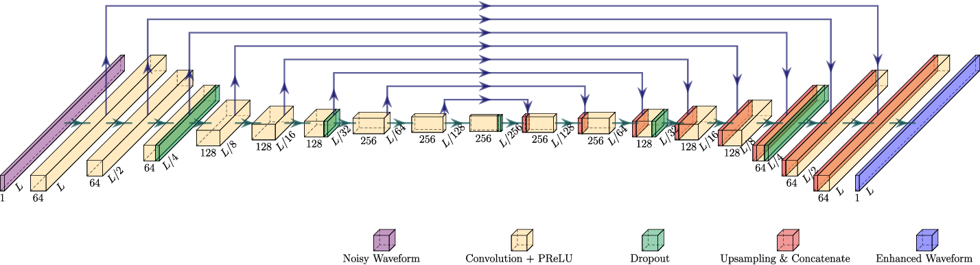 Figure 1 for On Loss Functions for Supervised Monaural Time-Domain Speech Enhancement