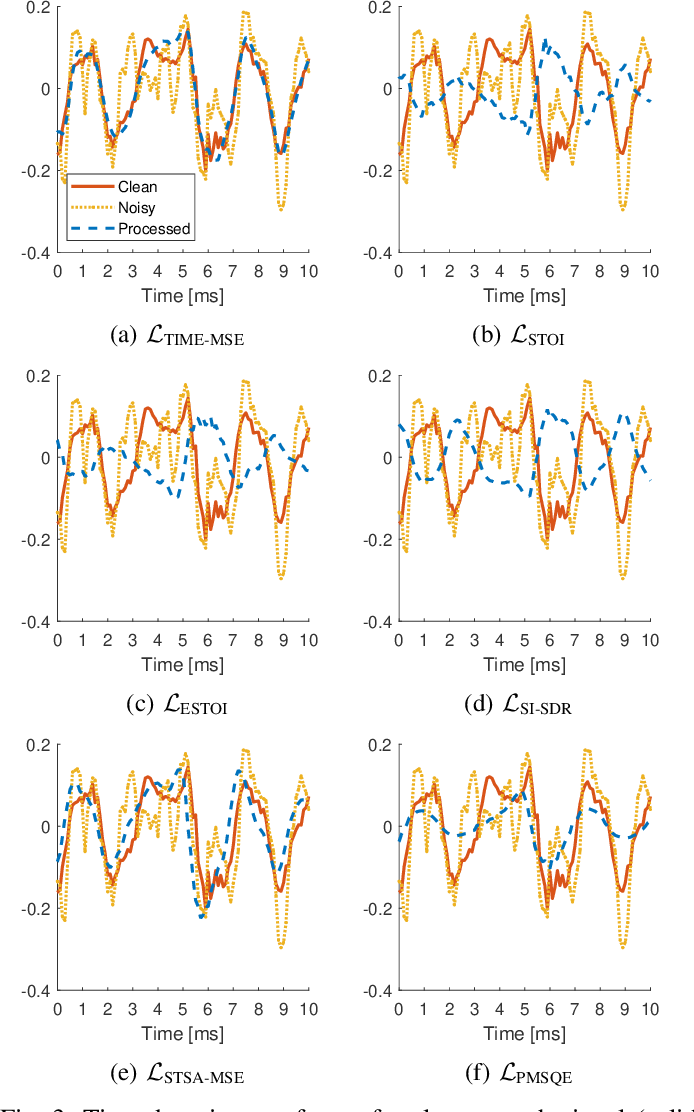 Figure 3 for On Loss Functions for Supervised Monaural Time-Domain Speech Enhancement