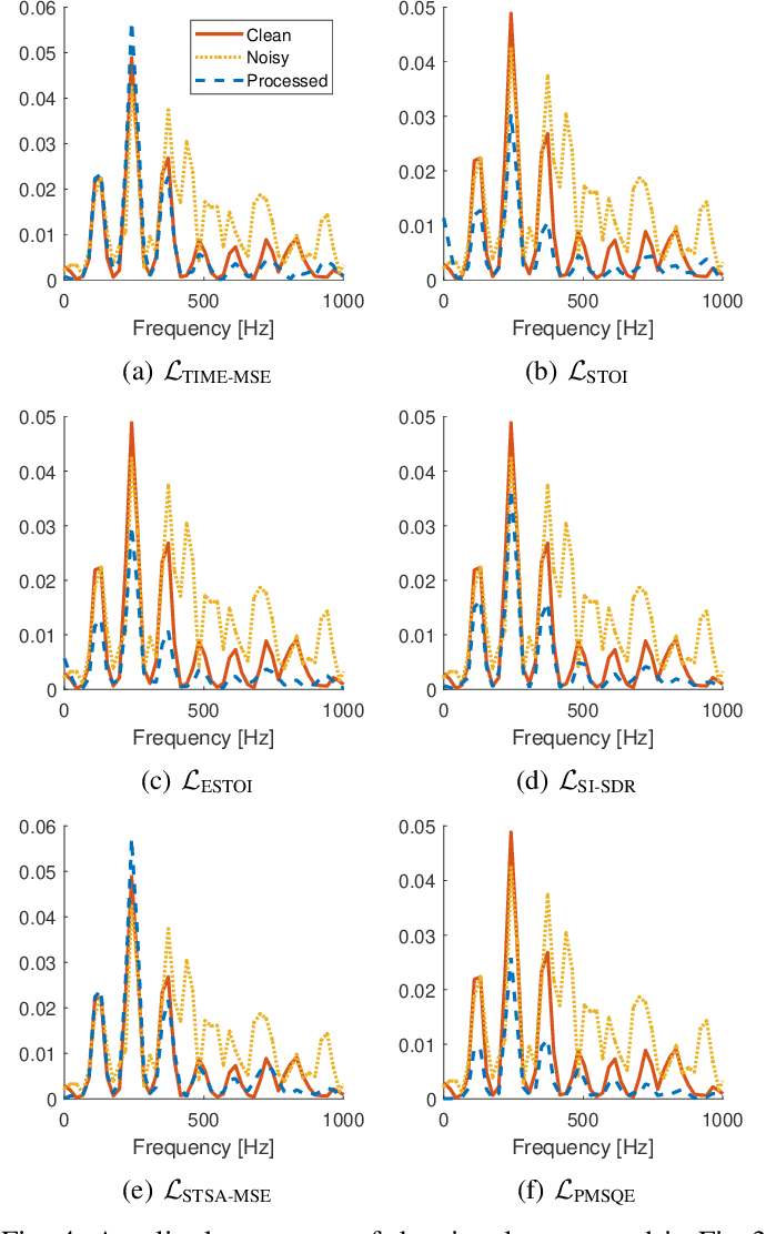 Figure 4 for On Loss Functions for Supervised Monaural Time-Domain Speech Enhancement
