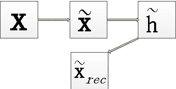 Figure 3 for Contractive De-noising Auto-encoder