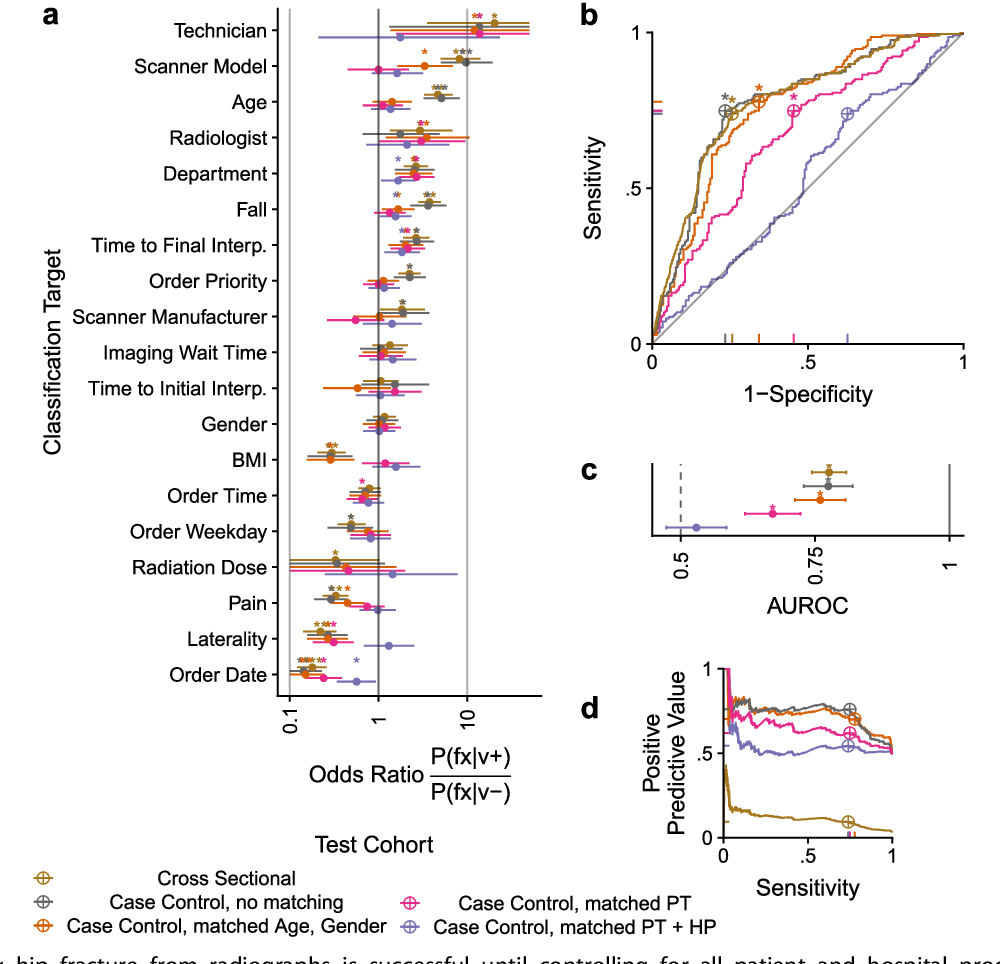 Figure 4 for Deep Learning Predicts Hip Fracture using Confounding Patient and Healthcare Variables