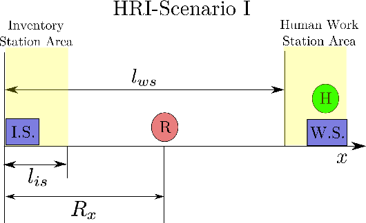 Figure 1 for Exploring Model Predictive Control to Generate Optimal Control Policies for HRI Dynamical Systems