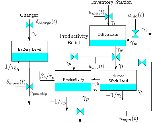 Figure 3 for Exploring Model Predictive Control to Generate Optimal Control Policies for HRI Dynamical Systems