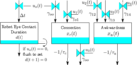 Figure 4 for Exploring Model Predictive Control to Generate Optimal Control Policies for HRI Dynamical Systems